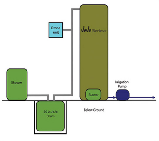 how to build a water recycling system